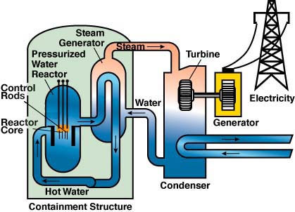 technology 2 u00bab electricity electricity generation Plant Diagrams for Elementary nuclear power plant diagram worksheet